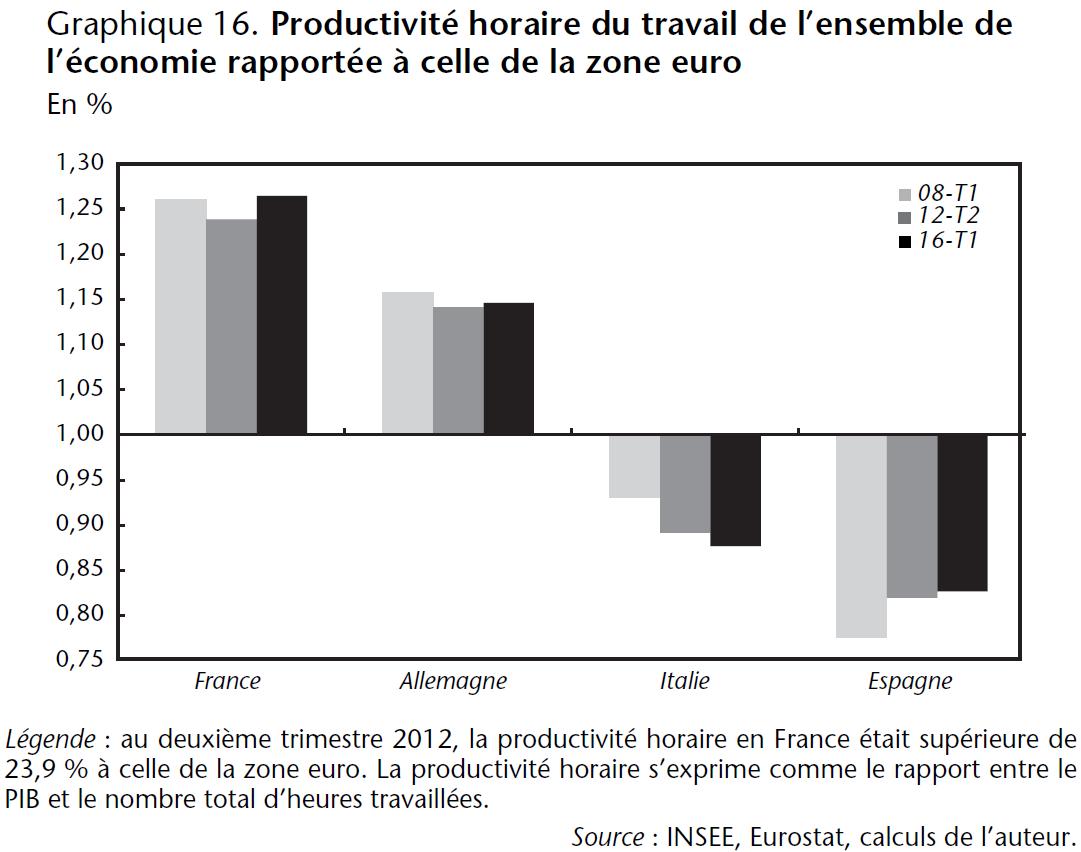 Graphique 16. Productivité horaire du travail de l'ensemble de l'économie rapportée à celle de la zone euro