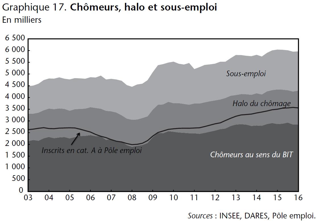 Graphique 17. Chômeurs, halo et sous-emploi