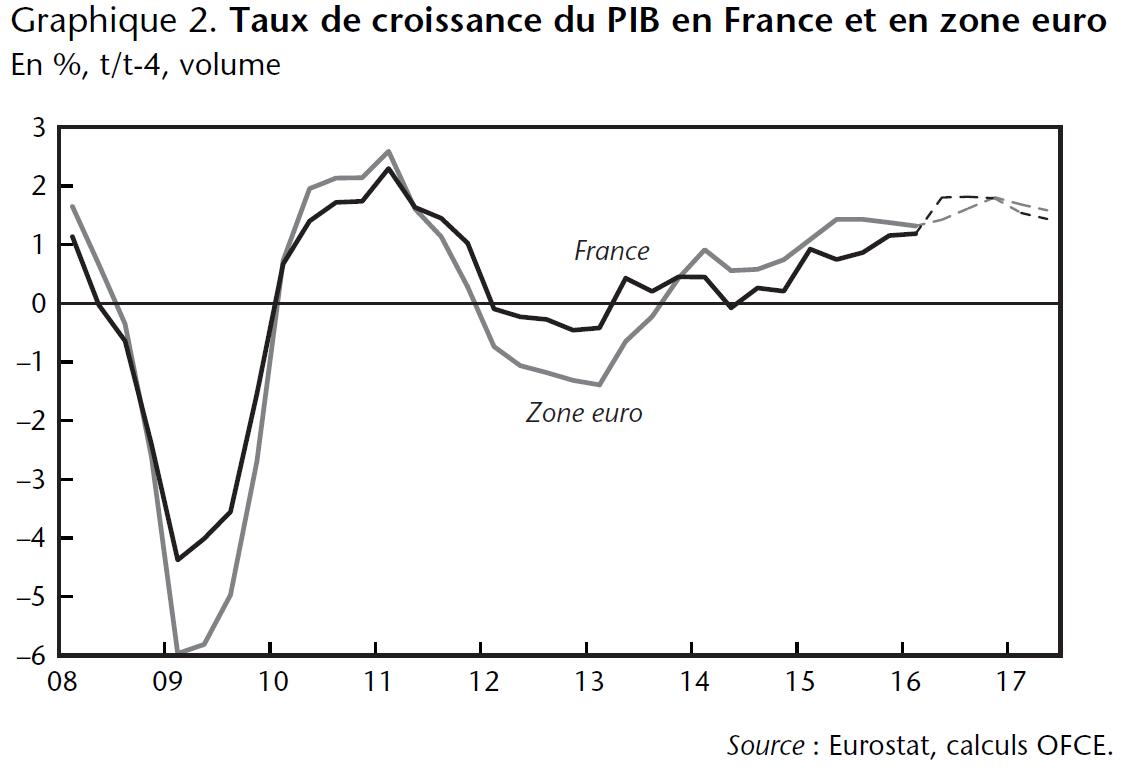 Graphique 2. Taux de croissance du PIB en France et en zone euro