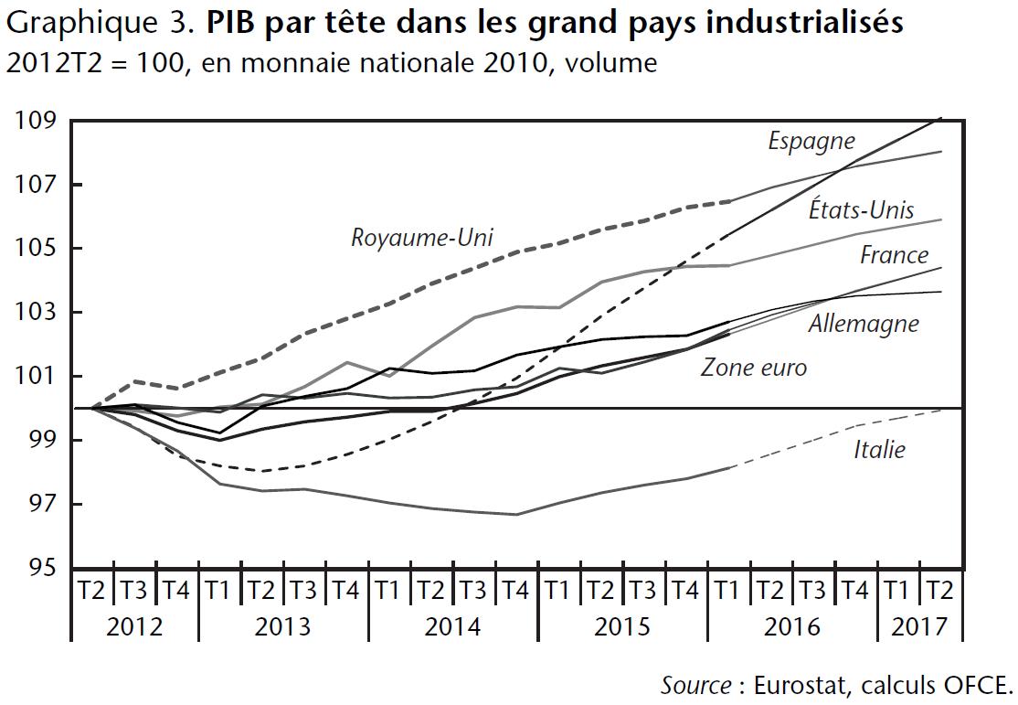 Graphique 3. PIB par tête dans les grand pays industrialisés