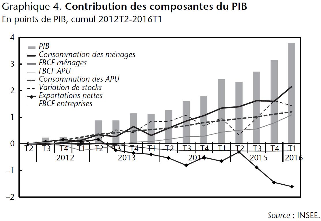 Graphique 4. Contribution des composantes du PIB