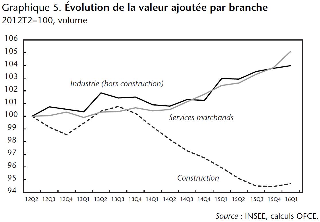 Graphique 5. Évolution de la valeur ajoutée par branche