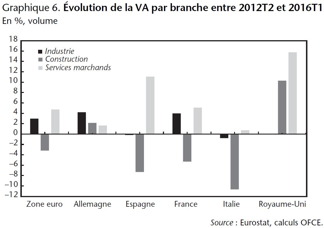 Graphique 6. Évolution de la VA par branche entre 2012T2 et 2016T1