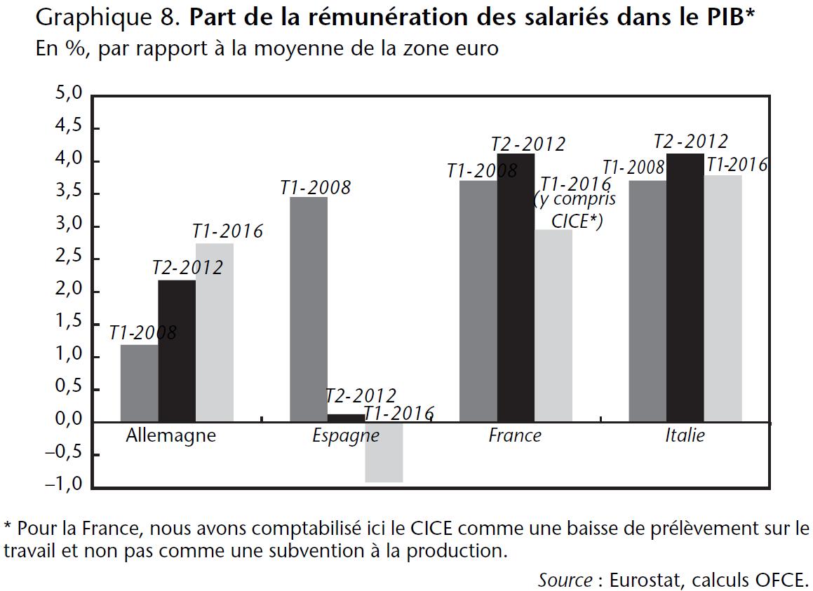 Graphique 8. Part de la rémunération des salariés dans le PIB (Allemagne, Espagne, France, Italie) en 2008, 2012, 2016