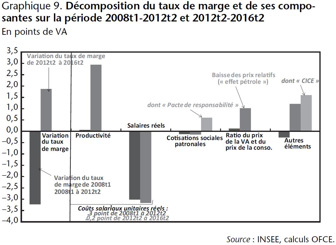 Graphique 9. Décomposition du taux de marge et de ses composantes