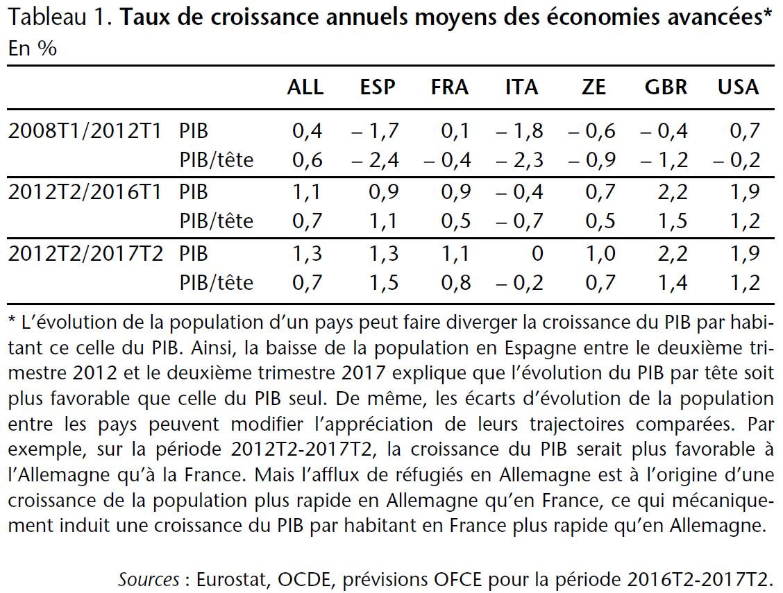 Tableau 1. Taux de croissance annuels moyens des économies avancées