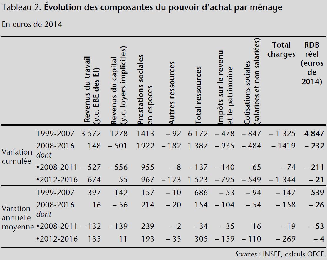 Tableau 2. Évolution des composantes du pouvoir d'achat par ménage
