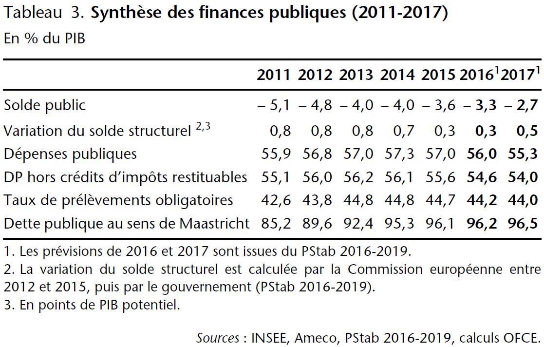 Tableau 3. Synthèse des finances publiques (2011-2017)