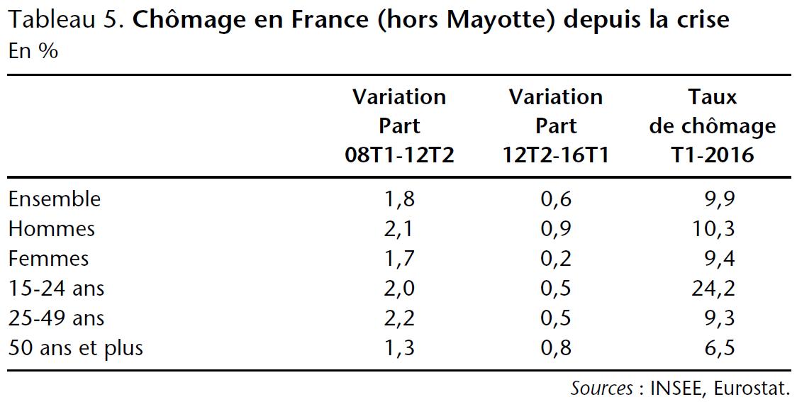 Tableau 5. Chômage en France (hors Mayotte) depuis la crise