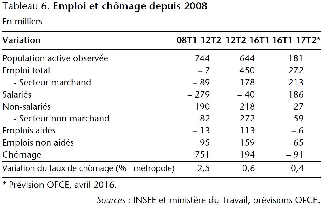 Tableau 6. Emploi et chômage depuis 2008