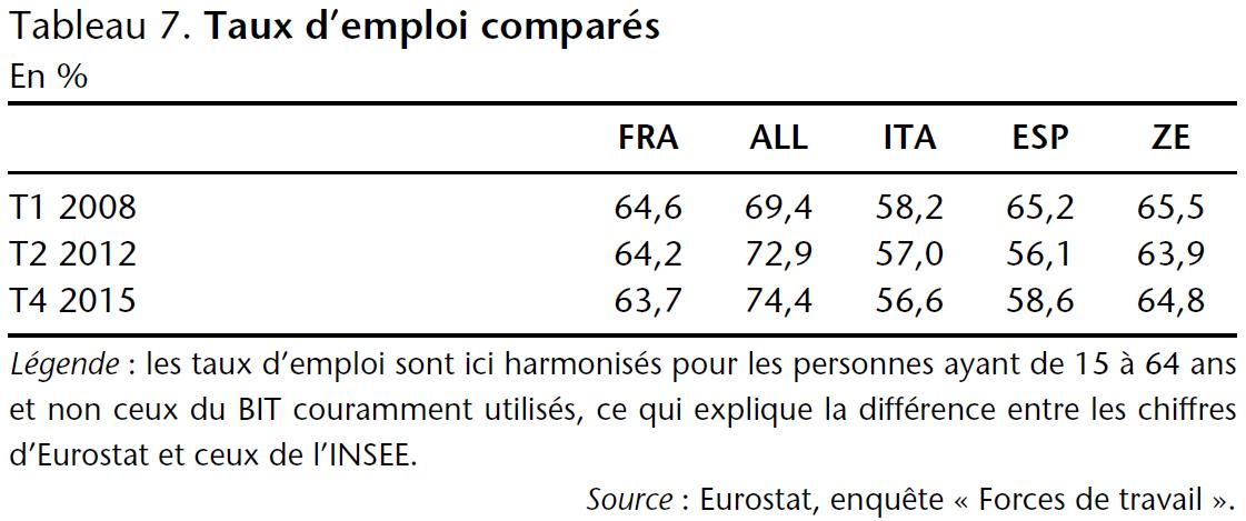 Tableau 7. Taux d'emploi comparés