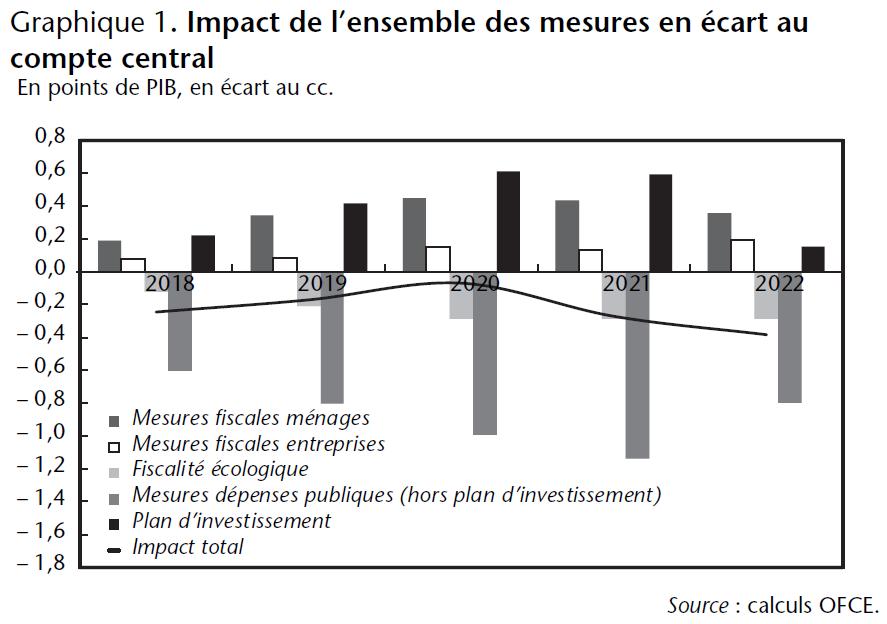 Graphique 1. Impact de l'ensemble des mesures en écart au compte central