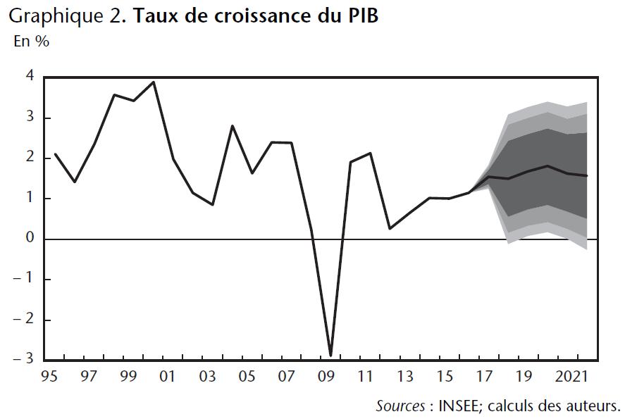 Graphique 2. Taux de croissance du PIB