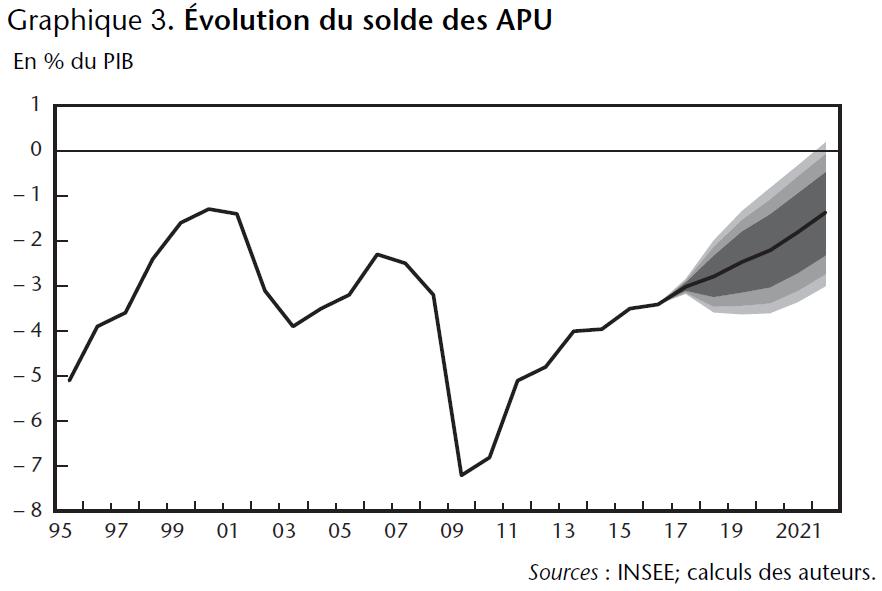 Graphique 3. Évolution du solde des APU