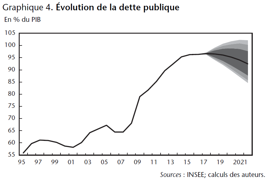 Graphique 4. Evolution de la dette publique