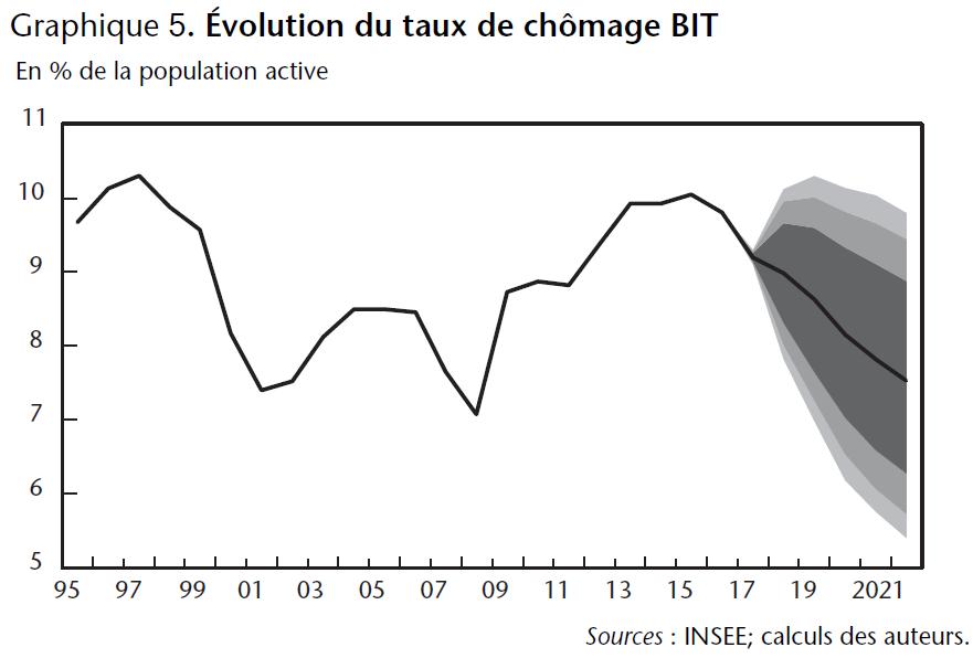 Graphique 5. Evolution du taux de chômage BIT