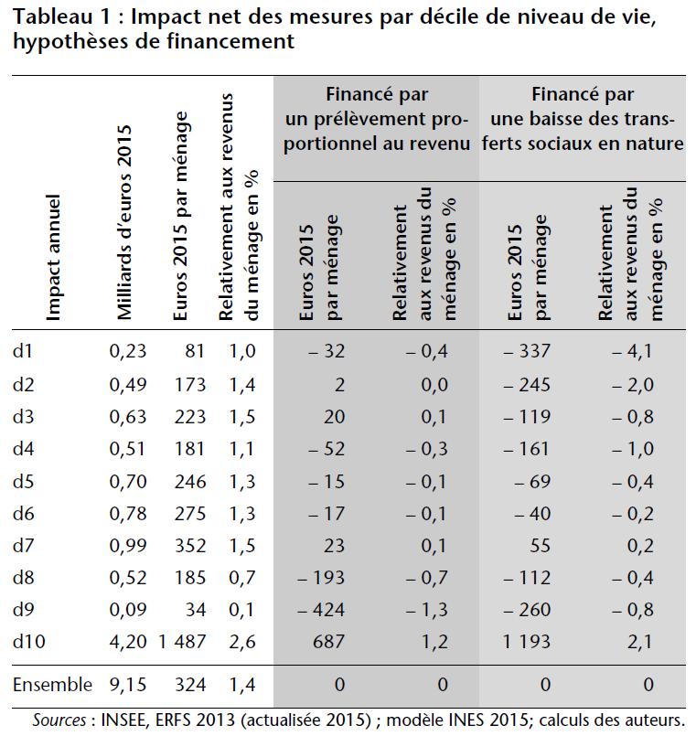 Tableau 1 : Impact net des mesures par décile de niveau de vie, hypothèses de financement