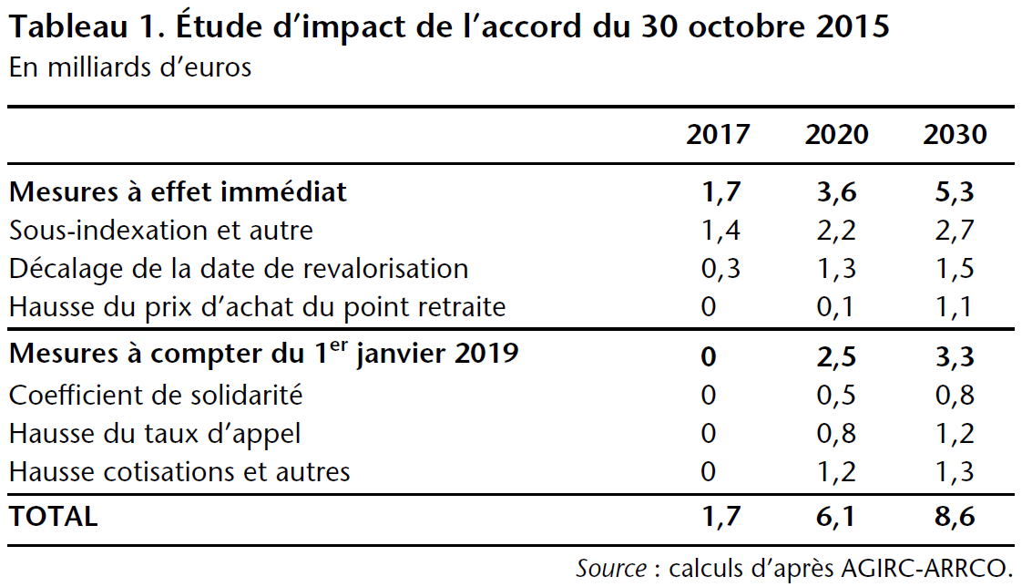 Vers Un Regime De Retraite A Points Et Par Repartition L Exemple