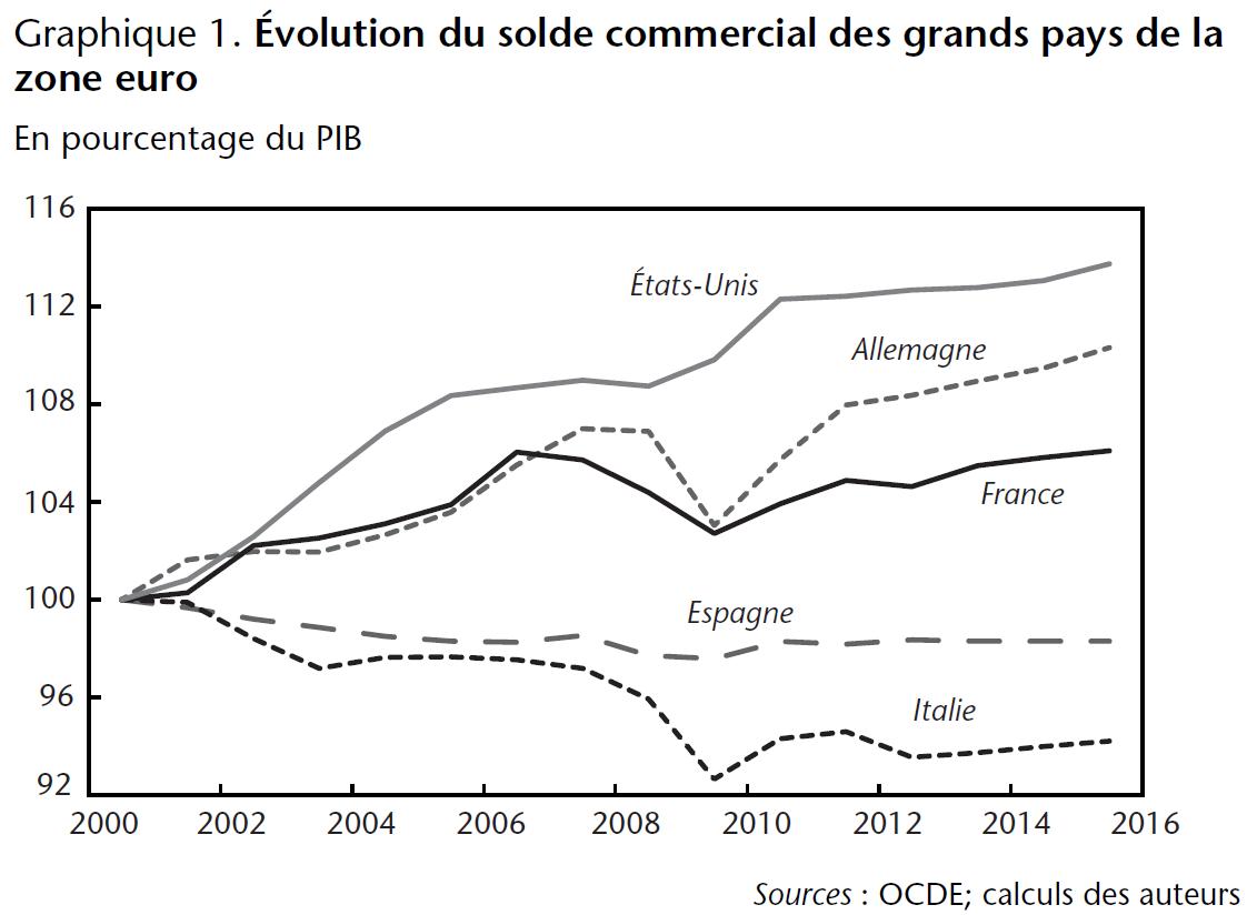 Graphique 1. Évolution du solde commercial des grands pays de la zone euro