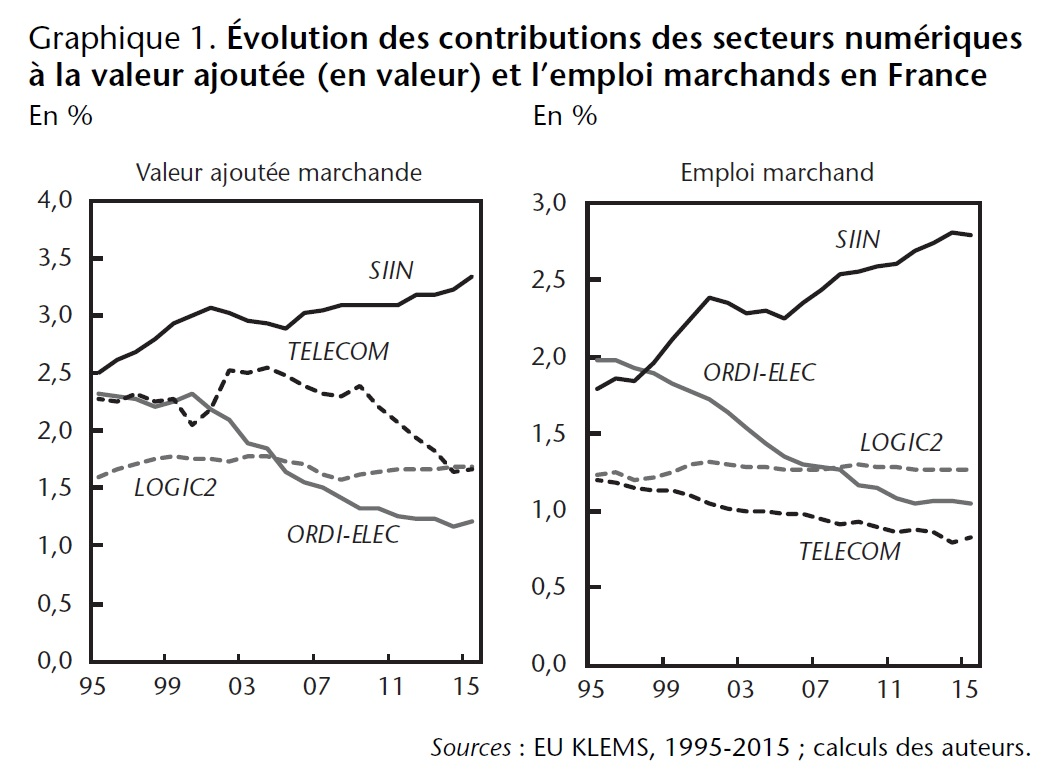 Graphique 1. Évolution des contributions des secteurs numériques à la valeur ajoutée (en valeur) et l'emploi marchands en France (%)