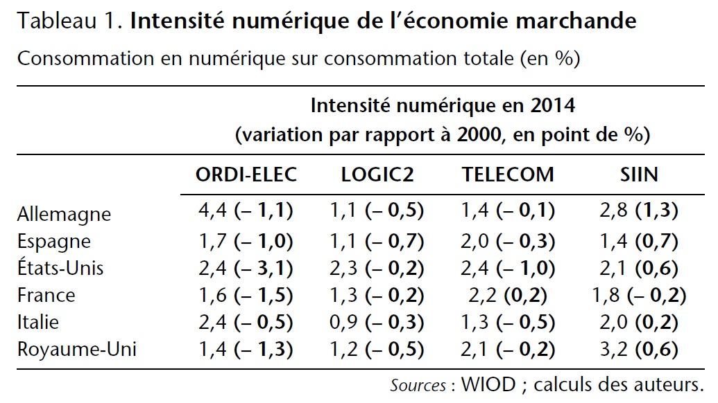 Tableau 1. Intensité numérique de l'économie marchande