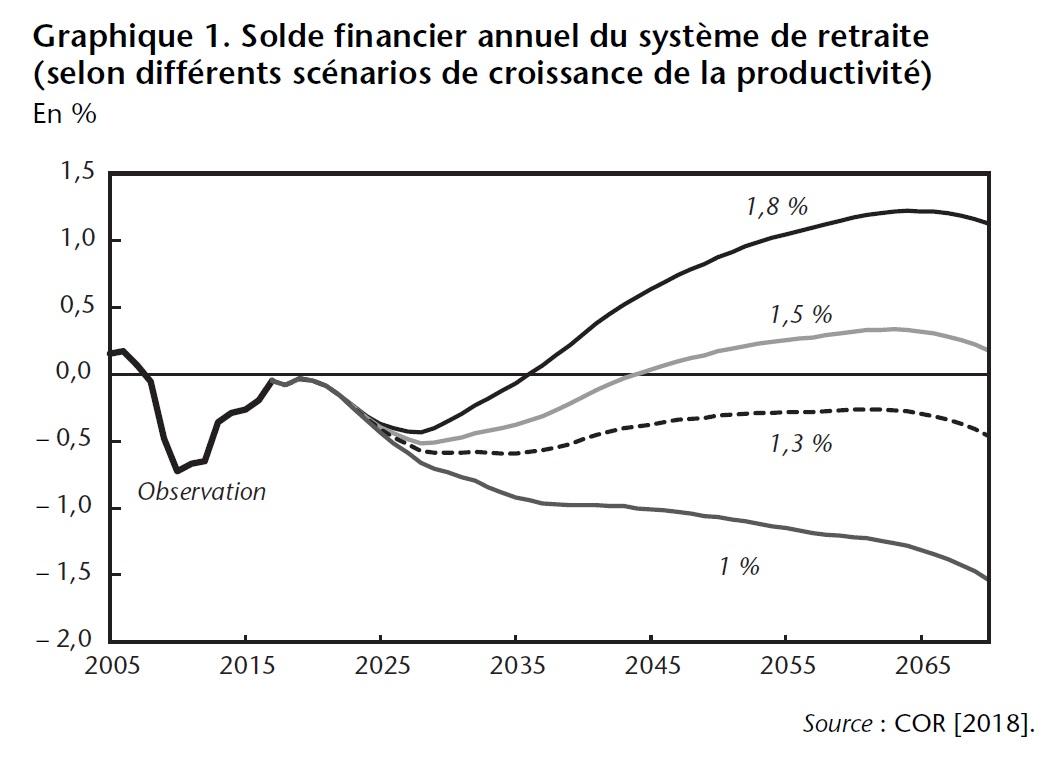Graphique 1. Solde financier annuel du système de retraite (selon différents scénarios de croissance de la productivité)