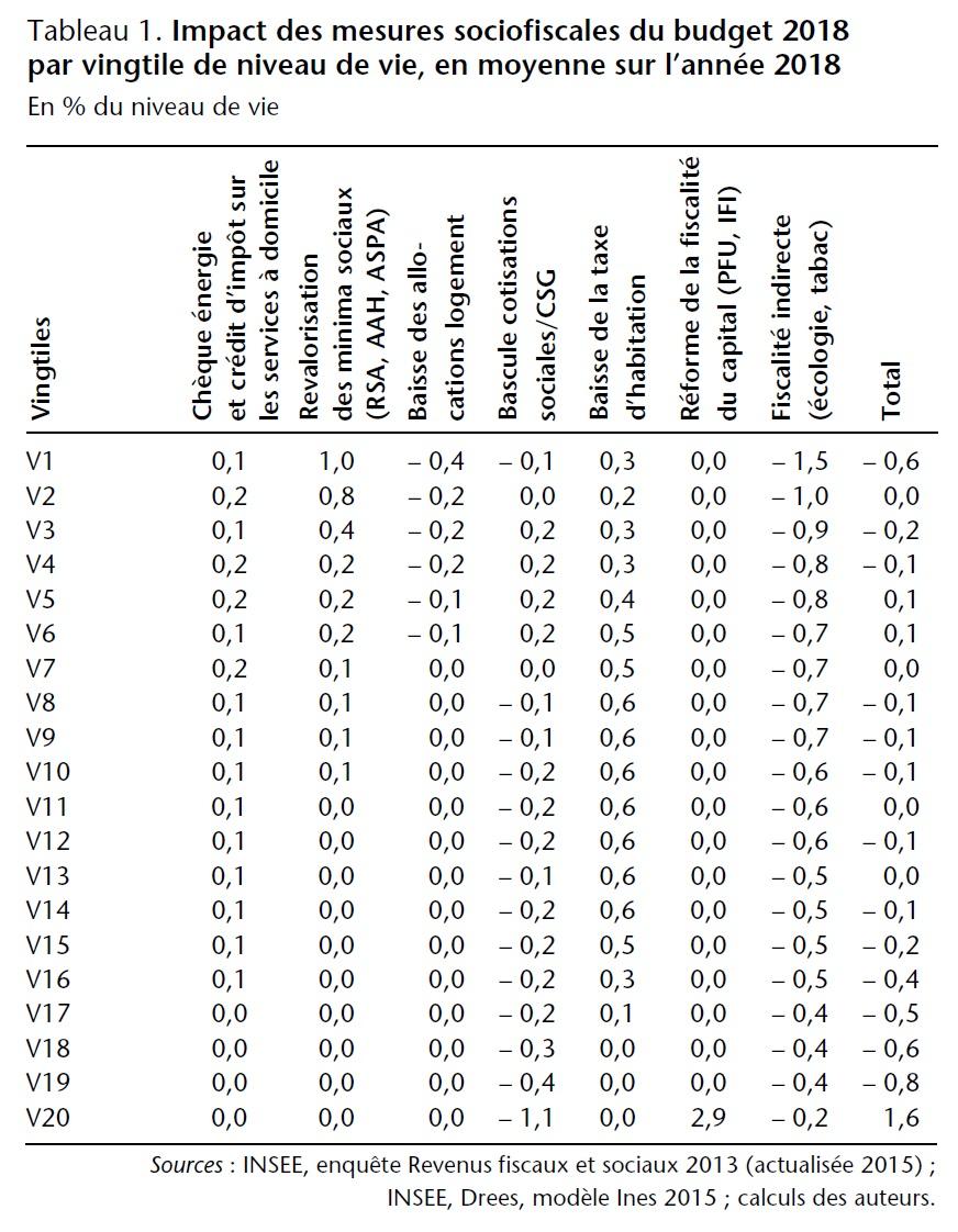 Tableau 1. Impact des mesures sociofiscales du budget 2018 par vingtile de niveau de vie, en moyenne sur l'année 2018