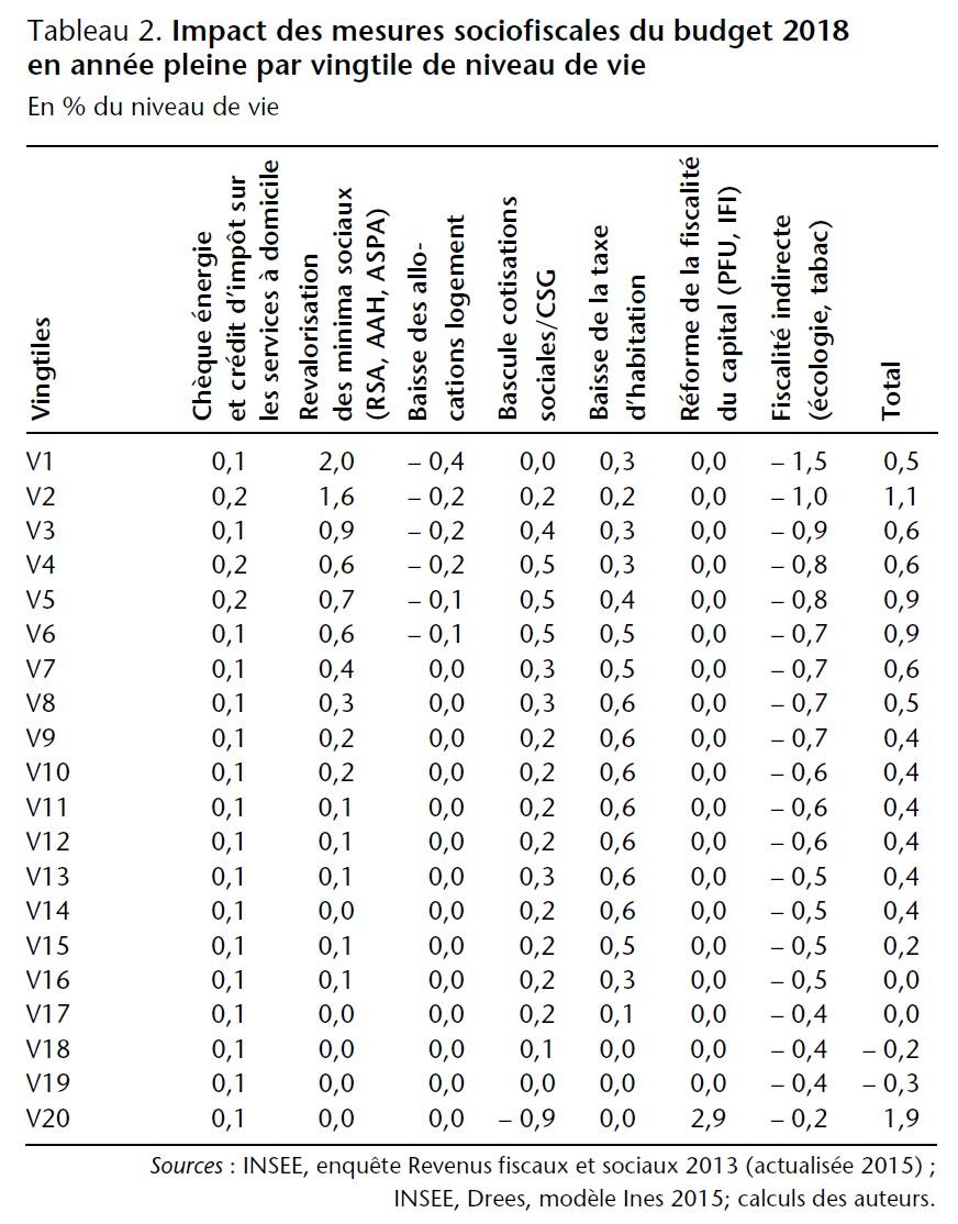 Tableau 2. Impact des mesures sociofiscales du budget 2018 en année pleine par vingtile de niveau de vie