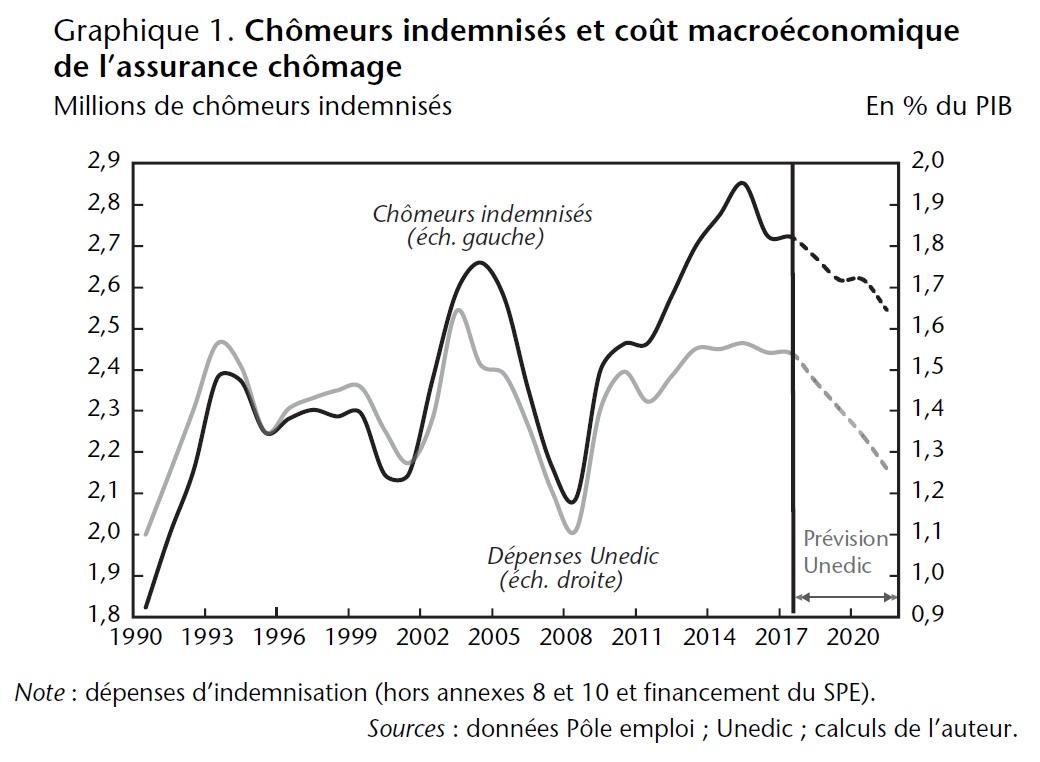 Graphique 1. Chômeurs indemnisés et coût macroéconomique de l'assurance chômage