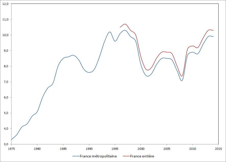 Graphique d'évolution du taux de chômage en France
