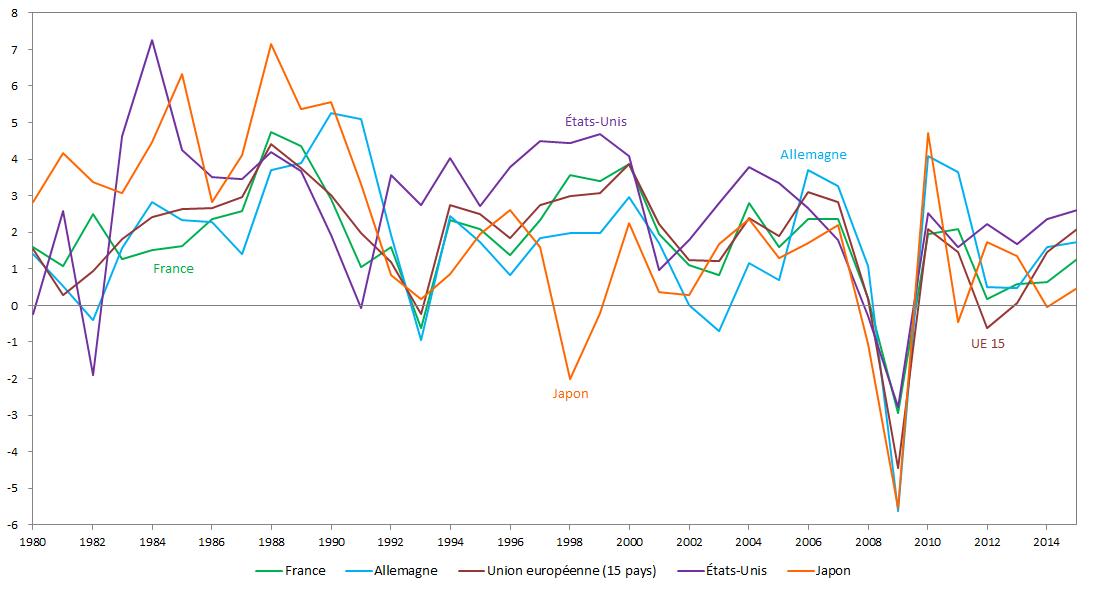 Graphique de taux de croissance du PIB pour la France, l'Allemagne, l'UE (15), les Etats-Unis, le Japon