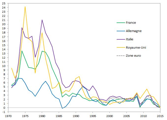 graphique évolution du taux inflation Europe 1971-2015
