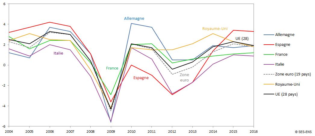 Graphique taux de croissance du PIB réel dans 5 pays, la zone euro et l'UE à 28