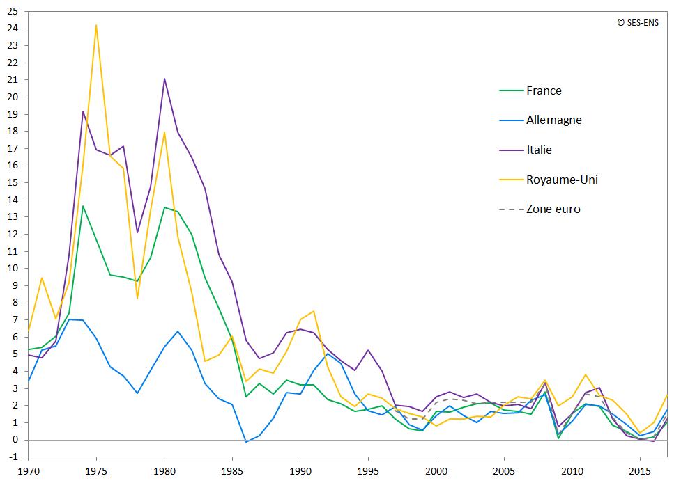 graphique évolution du taux inflation Europe 1970-2016