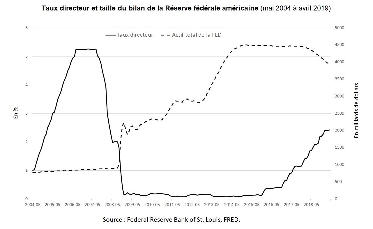 Graphique : Taux directeur et taille du bilan de la Réserve fédérale américaine (mai 2004 à avril 2019)
