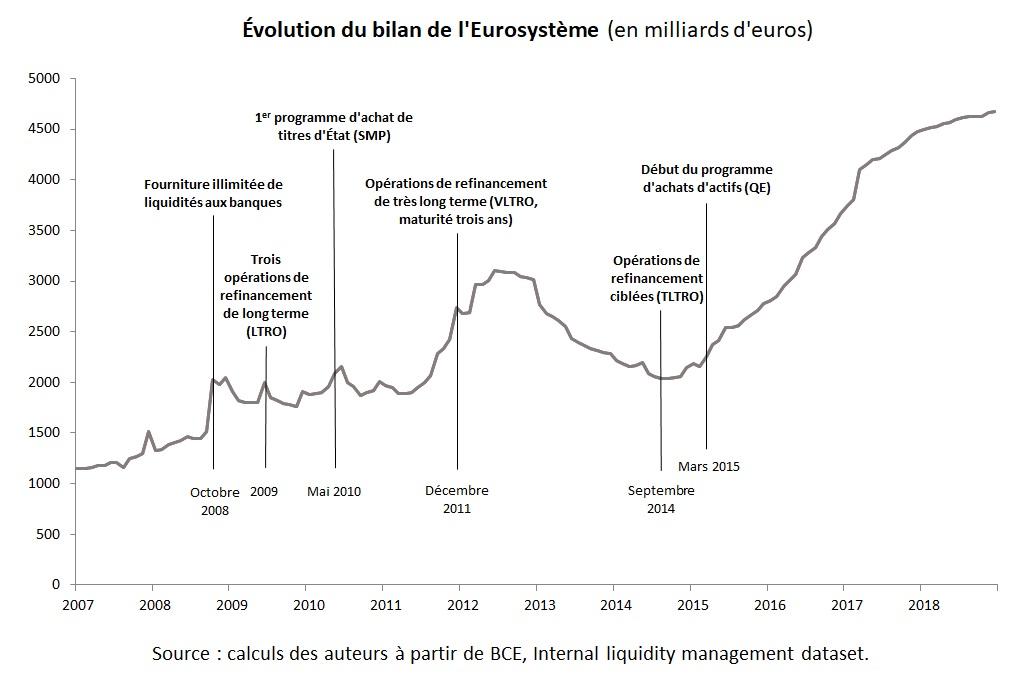 Graphique : Évolution du bilan de l'Eurosystème (milliards d'euros)