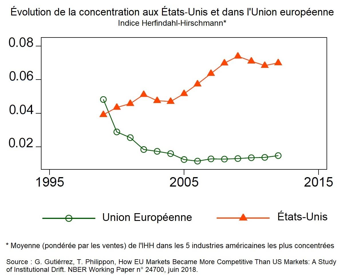 Évolution de la concentration aux États‐Unis et dans l'Union européenne - Indice Herfindahl-Hirschmann
