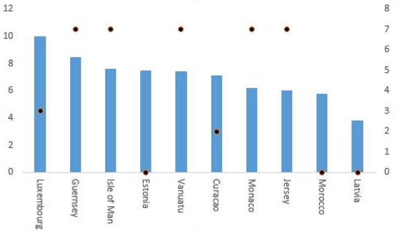graphique classant les paradis fiscaux en fonction du surcroît d'activité bancaire qu'ils génèrent