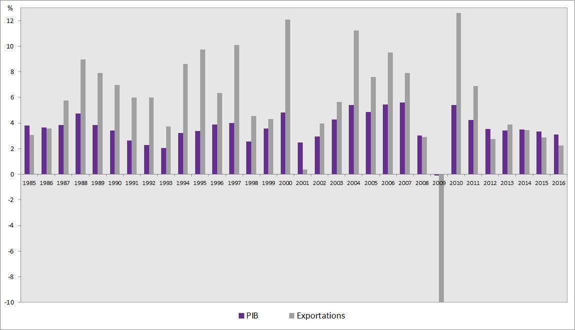 graphique variation du PIB des exportations mondiales 1980-2016