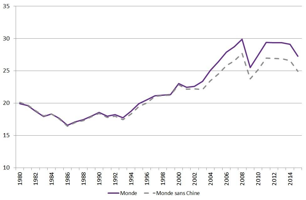 graphique évolution du taux d'ouverture 1980-2015 (monde et monde sans Chine)