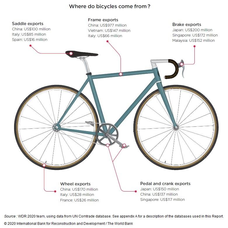 Image : L'organisation mondiale de la production de vélos, d'où viennent les différentes pièces des vélos