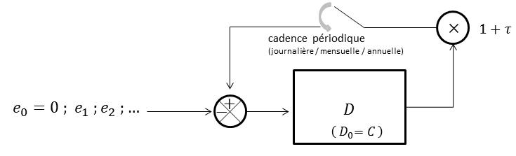 Figure 2 : Schéma rétroaction