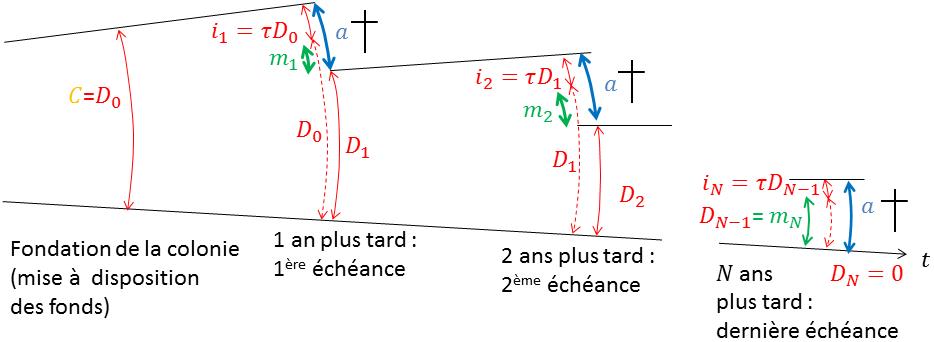 Figure 3 : Schéma remboursement d'un crédit aux annuités constantes, raisonnement par capitalisation