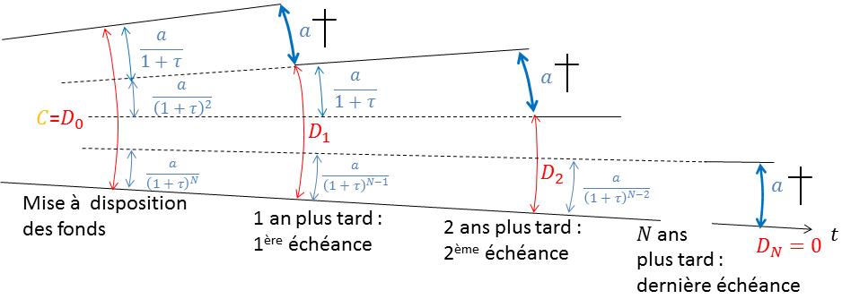 Figure 4 : Schéma remboursement d'un crédit aux annuités constantes, raisonnement par actualisation