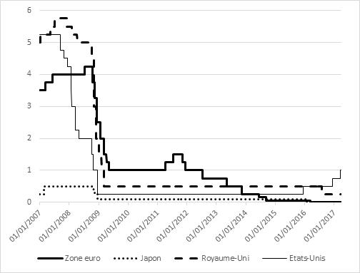 graphique évolution des taux d'intérêt directeurs (zone euro, Japon, UK, USA) 2007-2017