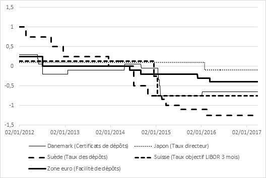 graphique taux d'intérêt négatifs (Danemark, Japon, Suède, Suisse, zone euro) 2012-2017