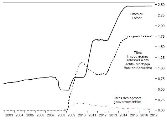 graphique évolution des titres détenus par la FED 2003-2017