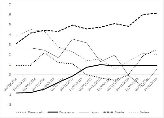 graphique croissance annuelle des crédits au secteur non financier pour le Danemark, la zone euro, le Japon, la Suède, la Suisse 2014-16