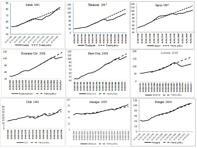 graphique trend PIB réel constaté et attendu pour plusieurs pays et périodes (Suède, Thaïlande, Japon, Royaume-Uni, etc.)