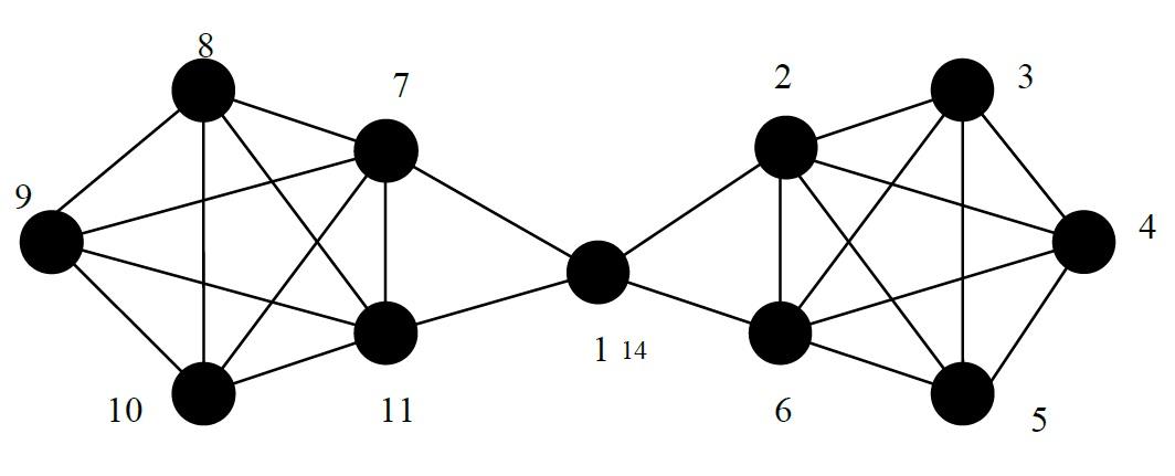 graphe réseau social